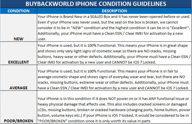 BuyBackWorld's grading definitions for selling your iPhone